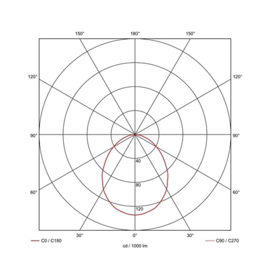 SLV QUOR 52 EVG Downlight, wit, TC-DE, 2x26W
