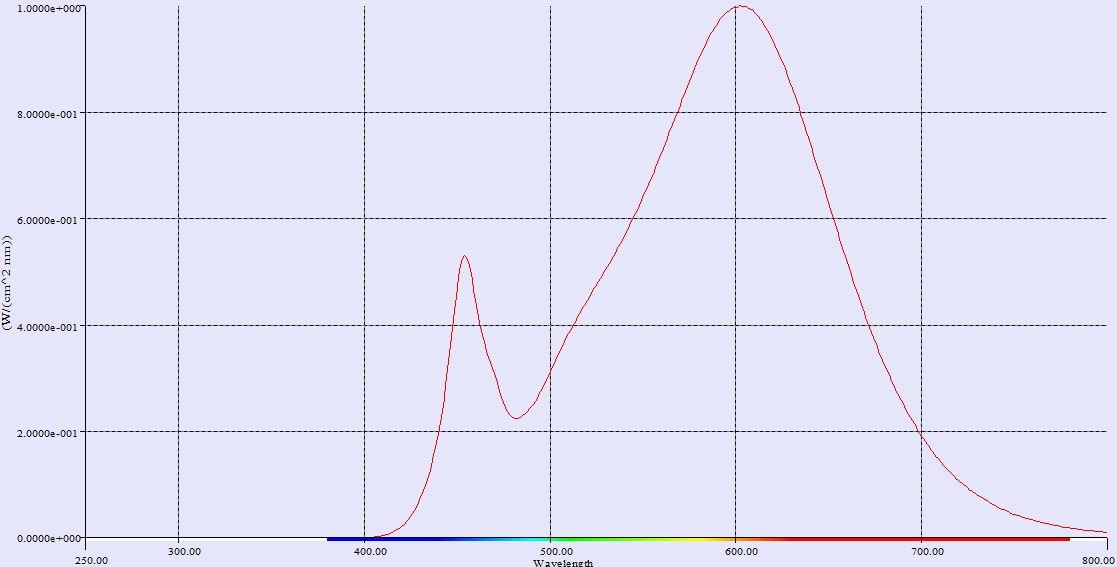 SLV LED GU10 6,5W 36° 3000K